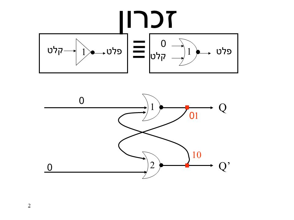 2 זכרון 1 2 0 0 Q' Q 0 1 1 0 1 = = 1 קלט פלט קלט פלט 0