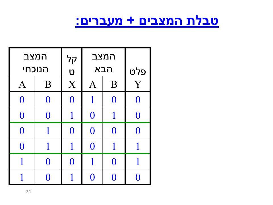 21 המצב הנוכחי קל ט X המצב הבא פלט Y A BAB 000100 001010 010000 011011 100101 101000 טבלת המצבים + מעברים :