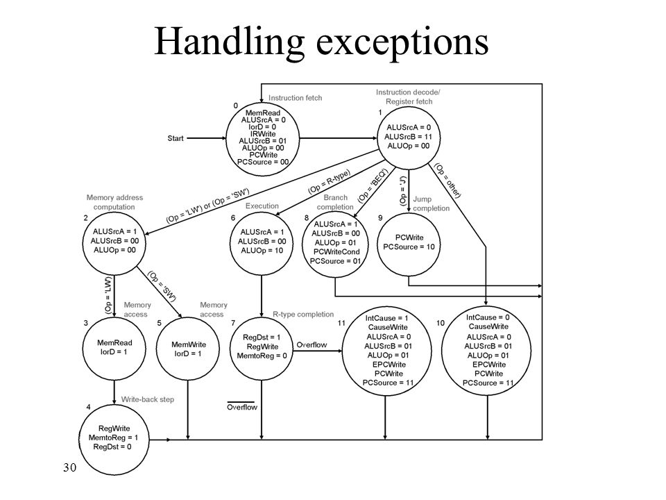 30 Handling exceptions