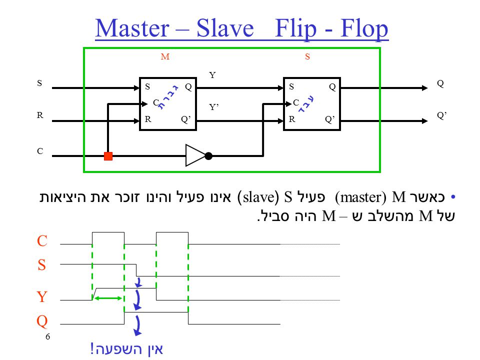6 Master – Slave Flip - Flop כאשר (master) M פעיל S (slave) אינו פעיל והינו זוכר את היציאות של M מהשלב ש – M היה סביל.