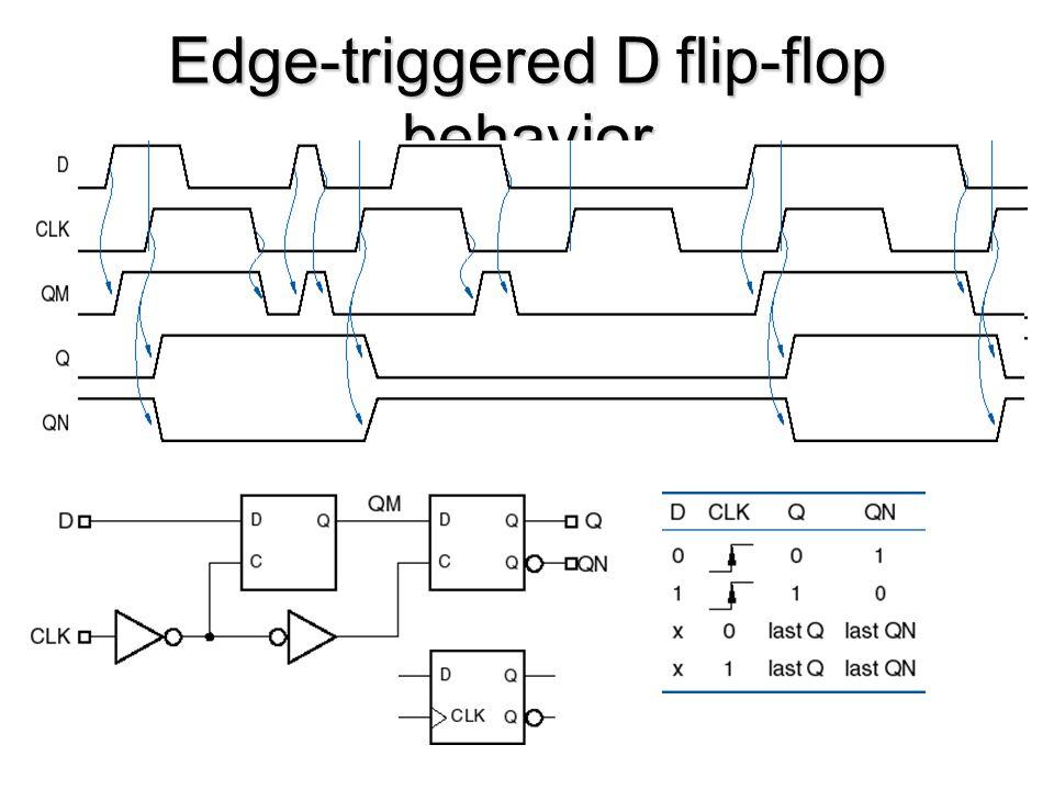 Edge-triggered D flip-flop behavior