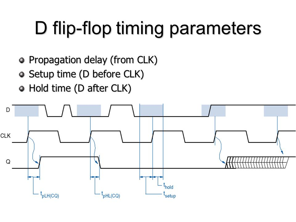 D flip-flop timing parameters Propagation delay (from CLK) Setup time (D before CLK) Hold time (D after CLK)