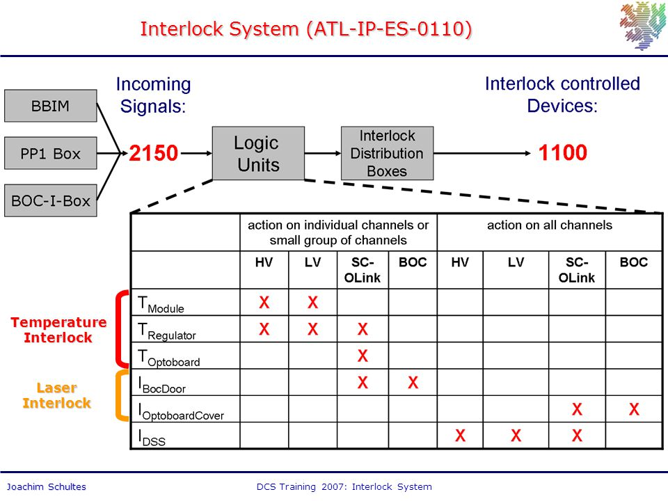 DCS Training 2007: Interlock SystemJoachim Schultes Interlock System (ATL-IP-ES-0110) TemperatureInterlock LaserInterlock