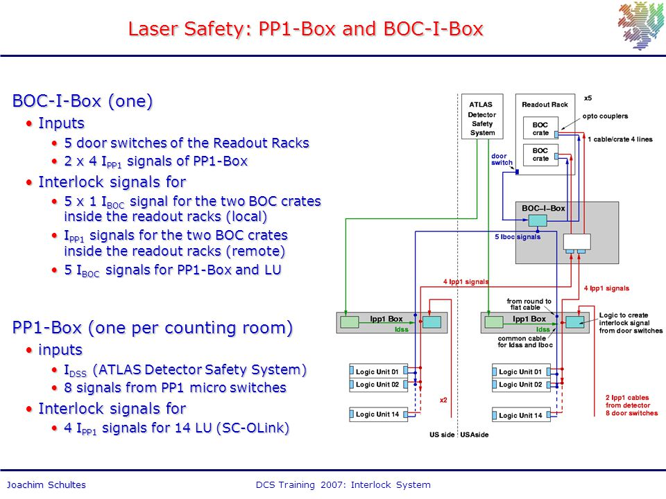 DCS Training 2007: Interlock SystemJoachim Schultes Laser Safety: PP1-Box and BOC-I-Box BOC-I-Box (one) InputsInputs 5 door switches of the Readout Racks5 door switches of the Readout Racks 2 x 4 I PP1 signals of PP1-Box2 x 4 I PP1 signals of PP1-Box Interlock signals forInterlock signals for 5 x 1 I BOC signal for the two BOC crates inside the readout racks (local)5 x 1 I BOC signal for the two BOC crates inside the readout racks (local) I PP1 signals for the two BOC crates inside the readout racks (remote)I PP1 signals for the two BOC crates inside the readout racks (remote) 5 I BOC signals for PP1-Box and LU5 I BOC signals for PP1-Box and LU PP1-Box (one per counting room) inputsinputs I DSS (ATLAS Detector Safety System)I DSS (ATLAS Detector Safety System) 8 signals from PP1 micro switches8 signals from PP1 micro switches Interlock signals forInterlock signals for 4 I PP1 signals for 14 LU (SC-OLink)4 I PP1 signals for 14 LU (SC-OLink)
