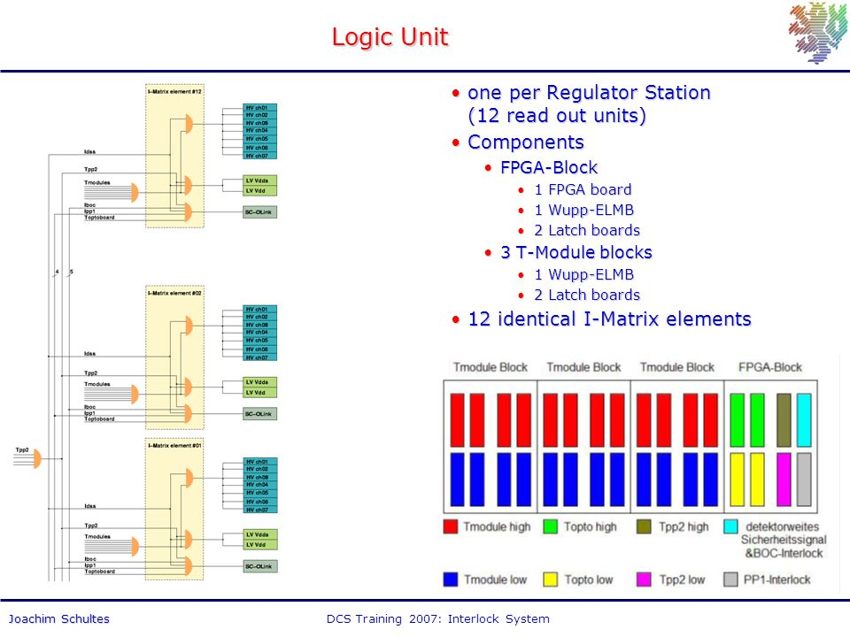 DCS Training 2007: Interlock SystemJoachim Schultes Logic Unit one per Regulator Station (12 read out units)one per Regulator Station (12 read out units) ComponentsComponents FPGA-BlockFPGA-Block 1 FPGA board1 FPGA board 1 Wupp-ELMB1 Wupp-ELMB 2 Latch boards2 Latch boards 3 T-Module blocks3 T-Module blocks 1 Wupp-ELMB1 Wupp-ELMB 2 Latch boards2 Latch boards 12 identical I-Matrix elements12 identical I-Matrix elements