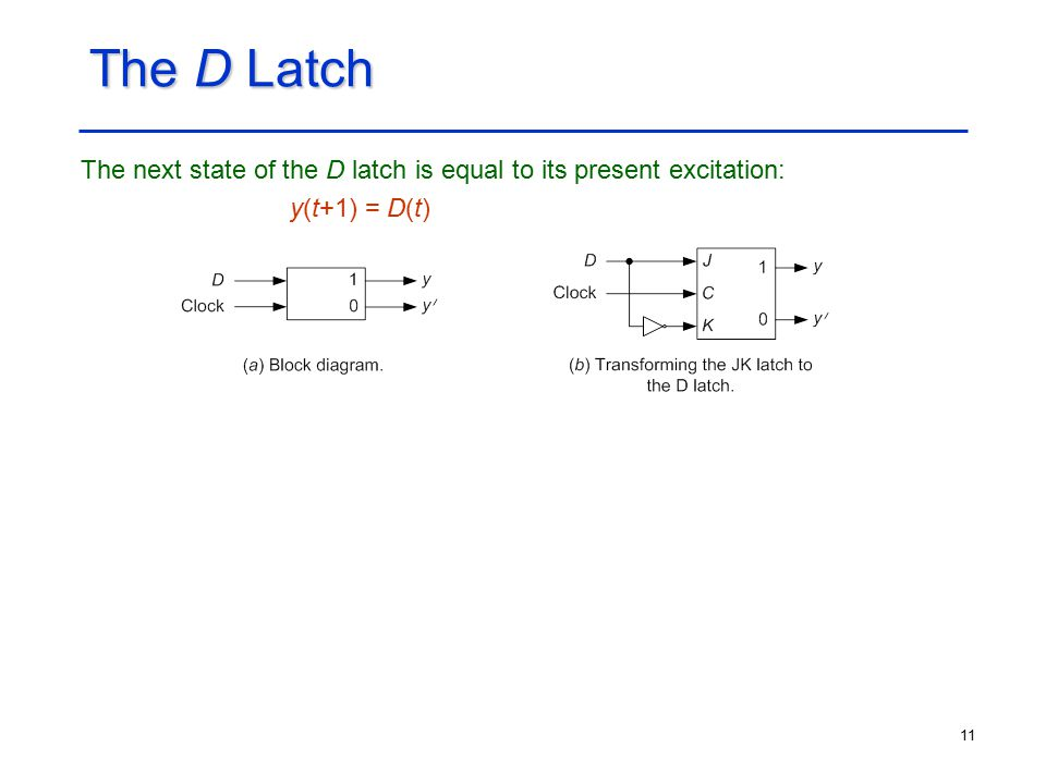 11 The D Latch The next state of the D latch is equal to its present excitation: y(t+1) = D(t)