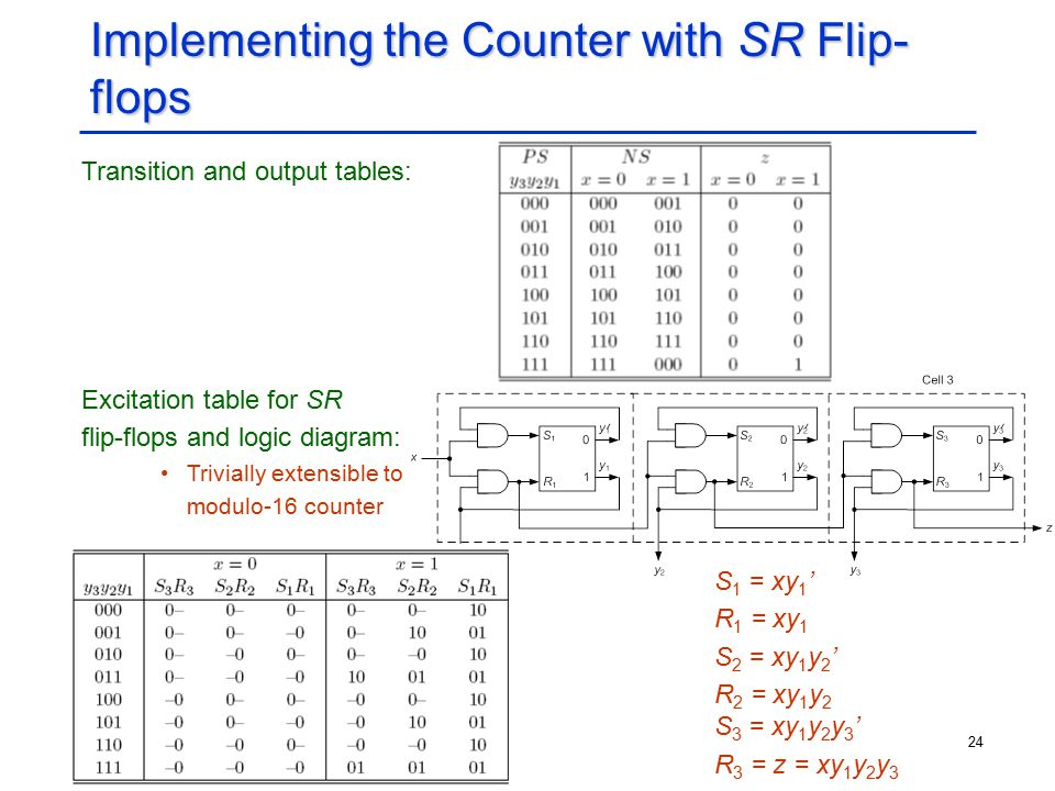 24 Implementing the Counter with SR Flip- flops Transition and output tables: Excitation table for SR flip-flops and logic diagram: Trivially extensib