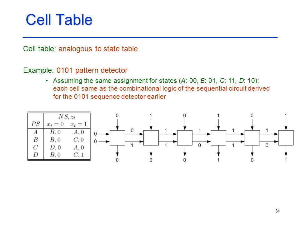 34 Cell Table Cell table: analogous to state table Example: 0101 pattern detector Assuming the same assignment for states (A: 00, B: 01, C: 11, D: 10)