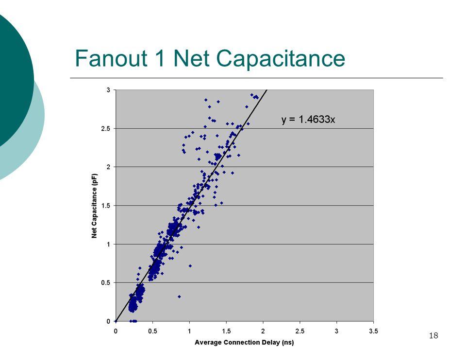 18 Fanout 1 Net Capacitance