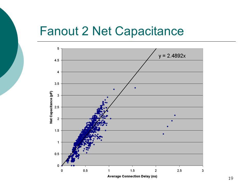 19 Fanout 2 Net Capacitance