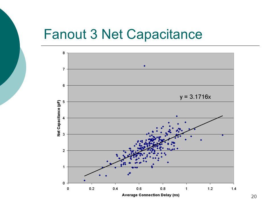 20 Fanout 3 Net Capacitance