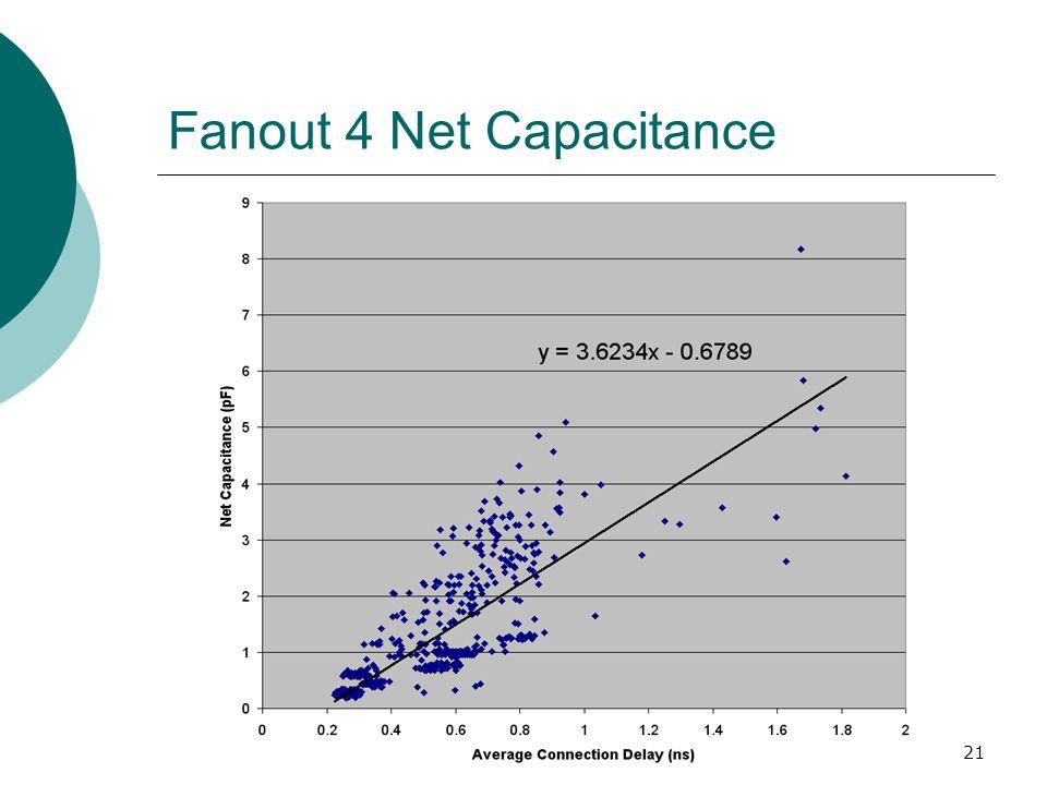 21 Fanout 4 Net Capacitance