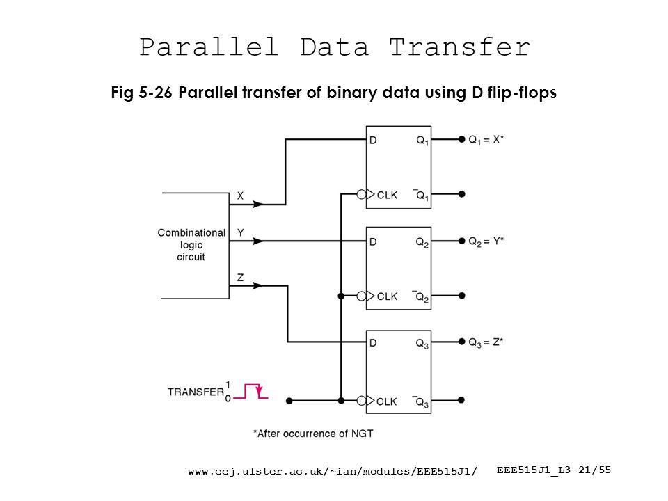 www.eej.ulster.ac.uk/~ian/modules/EEE515J1/ EEE515J1_L3-21/55 Parallel Data Transfer Fig 5-26 Parallel transfer of binary data using D flip-flops