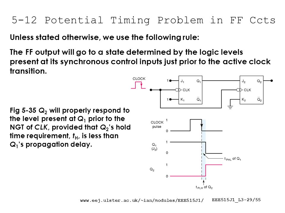 www.eej.ulster.ac.uk/~ian/modules/EEE515J1/ EEE515J1_L3-29/55 5-12 Potential Timing Problem in FF Ccts Fig 5-35 Q 2 will properly respond to the level