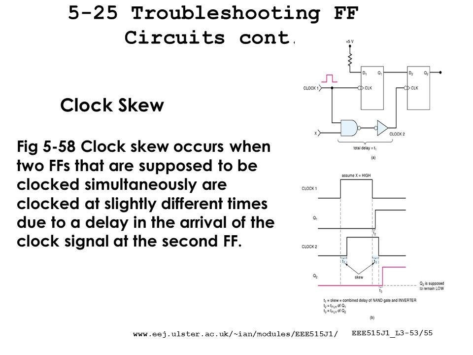 www.eej.ulster.ac.uk/~ian/modules/EEE515J1/ EEE515J1_L3-53/55 5-25 Troubleshooting FF Circuits cont. Clock Skew Fig 5-58 Clock skew occurs when two FF
