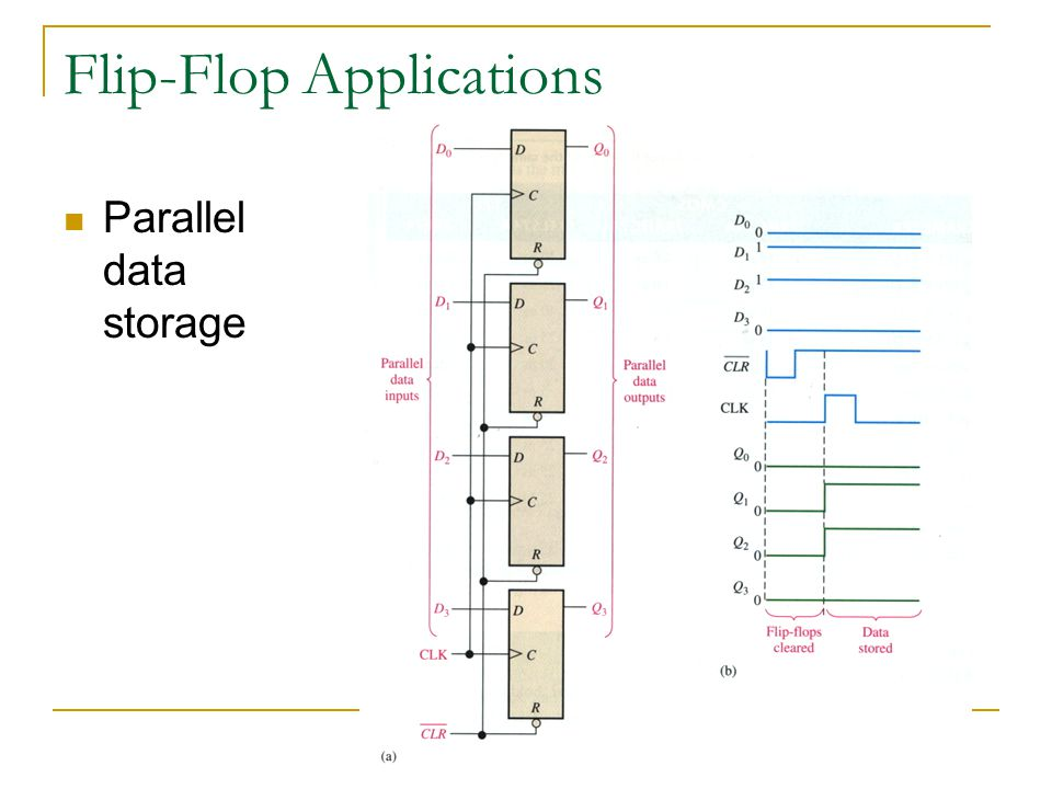 Flip-Flop Applications Parallel data storage
