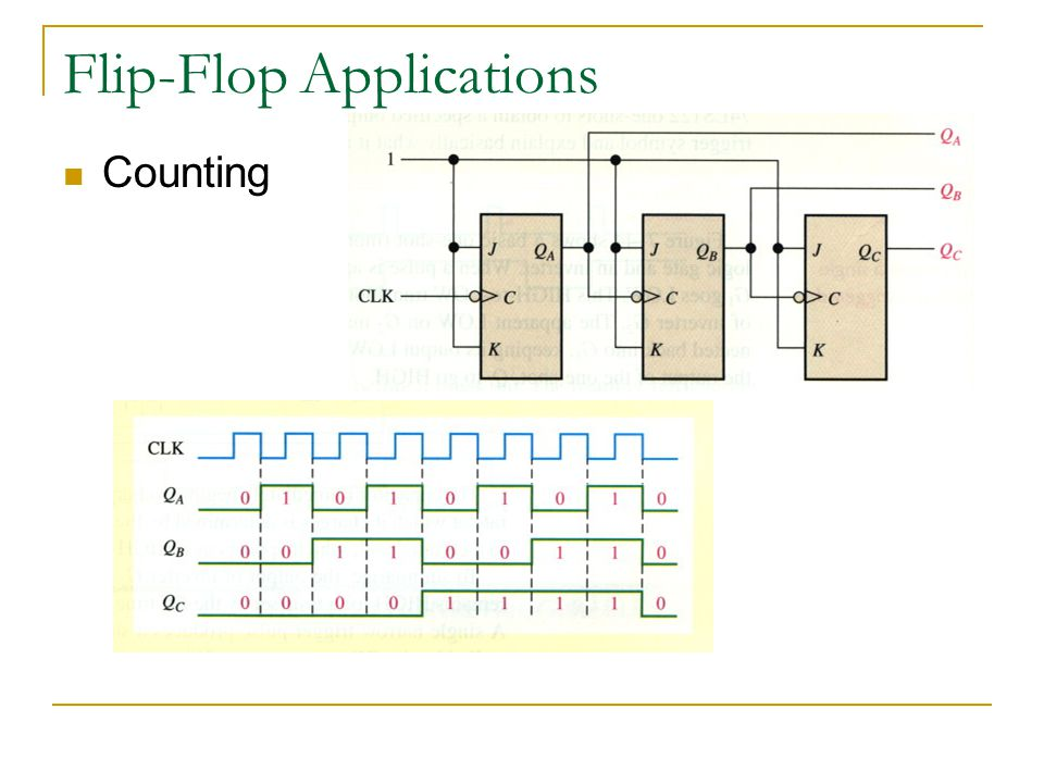 Flip-Flop Applications Counting