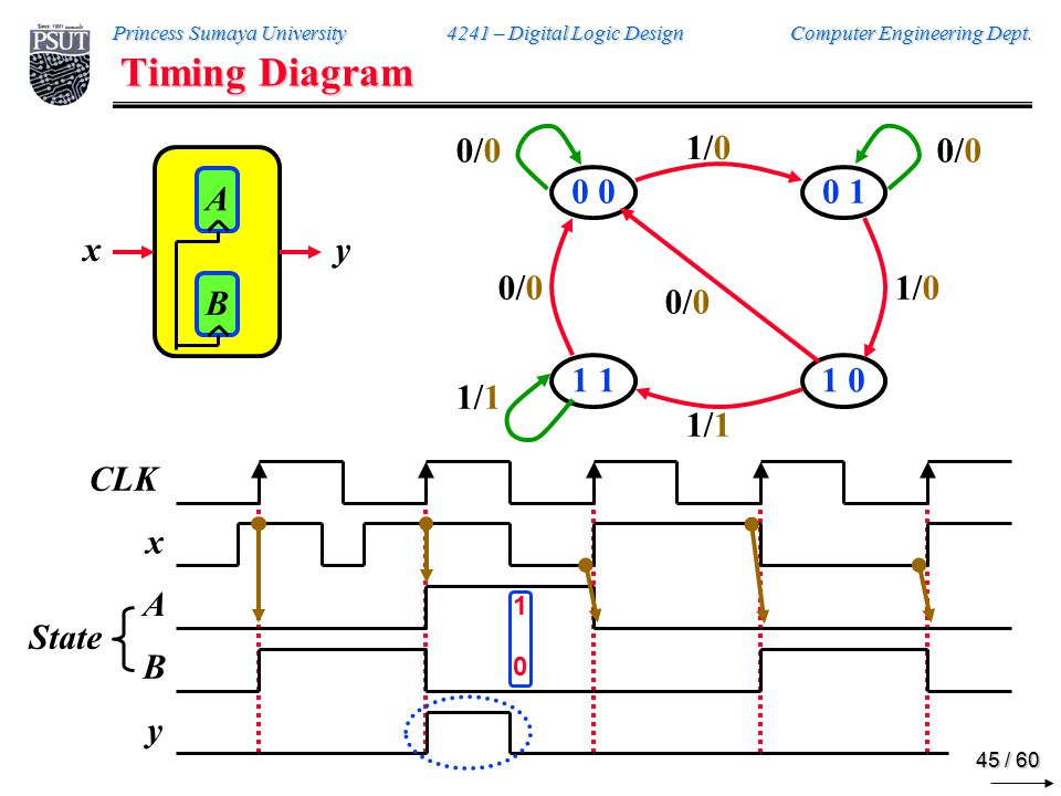 Princess Sumaya University 4241 – Digital Logic Design Computer Engineering Dept.
