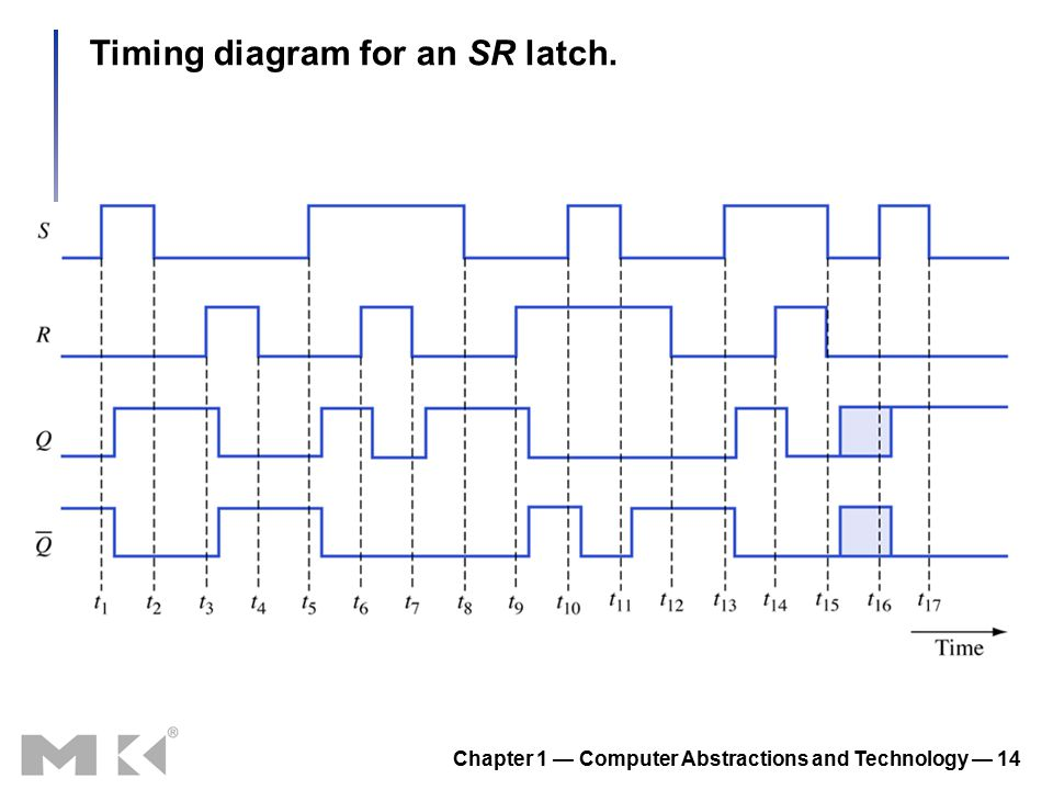 Chapter 1 — Computer Abstractions and Technology — 14 Timing diagram for an SR latch.