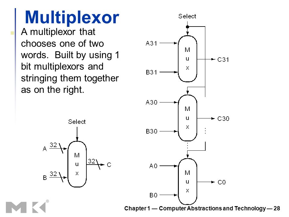 Chapter 1 — Computer Abstractions and Technology — 28 Multiplexor A multiplexor that chooses one of two words. Built by using 1 bit multiplexors and s