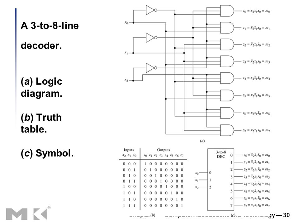 Chapter 1 — Computer Abstractions and Technology — 30 A 3-to-8-line decoder. (a) Logic diagram. (b) Truth table. (c) Symbol.