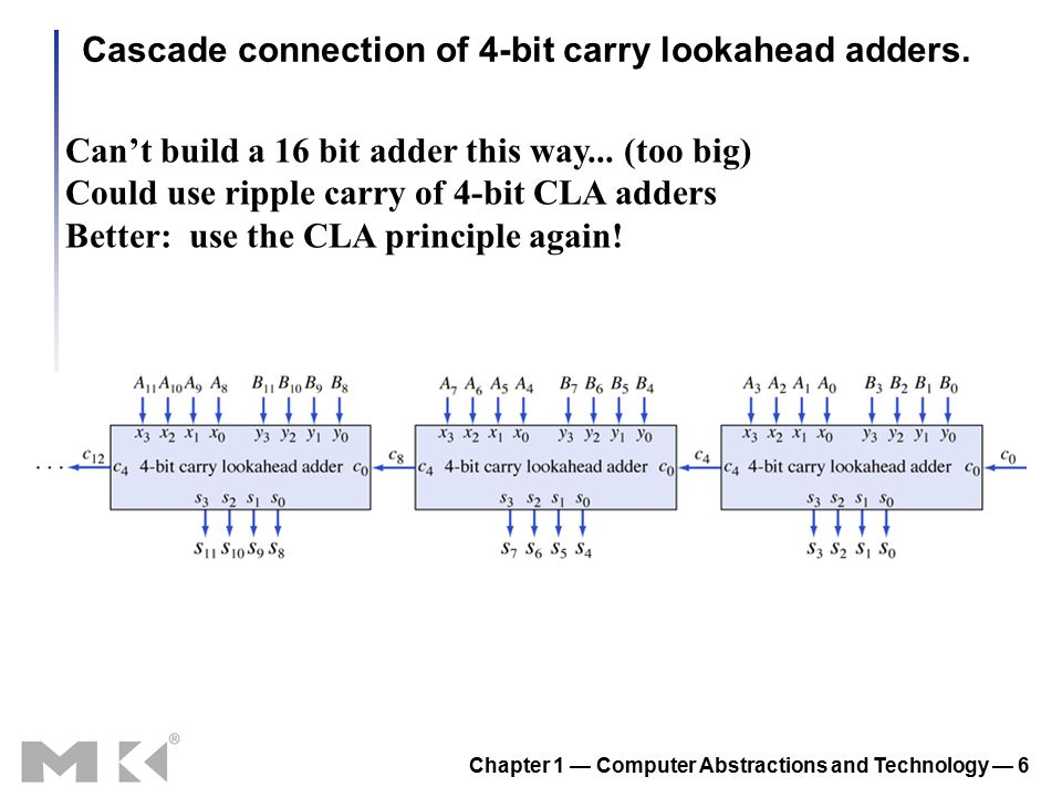 Chapter 1 — Computer Abstractions and Technology — 6 Cascade connection of 4-bit carry lookahead adders. Can't build a 16 bit adder this way... (too b