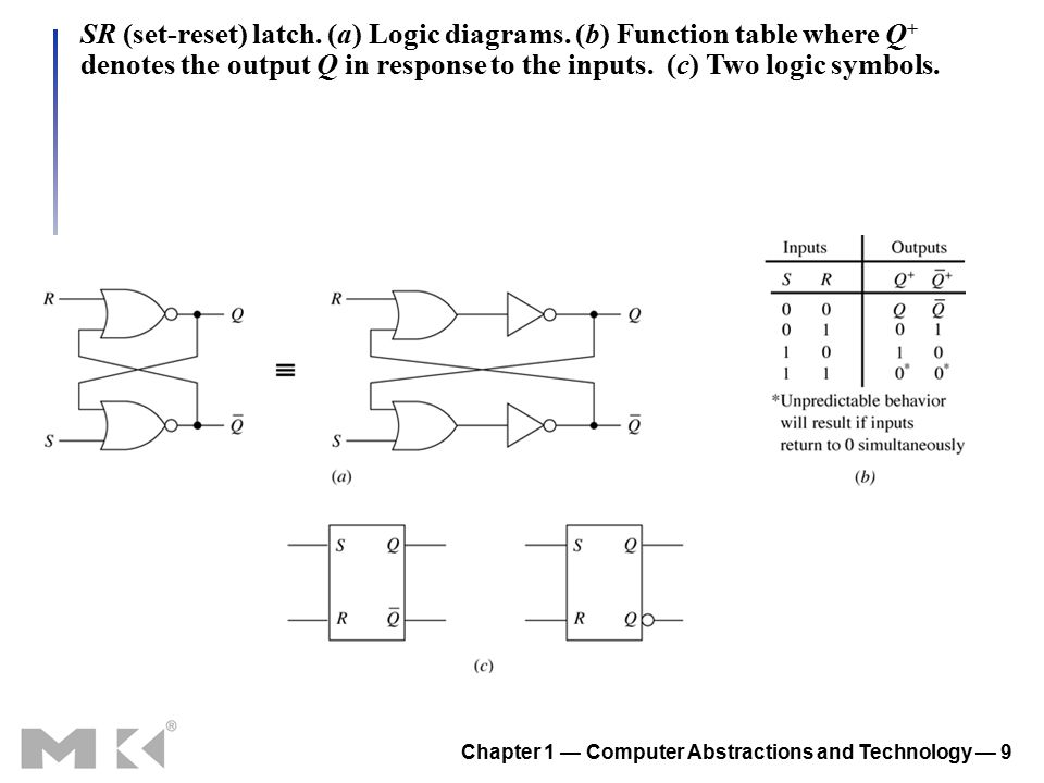Chapter 1 — Computer Abstractions and Technology — 9 SR (set-reset) latch. (a) Logic diagrams. (b) Function table where Q + denotes the output Q in re