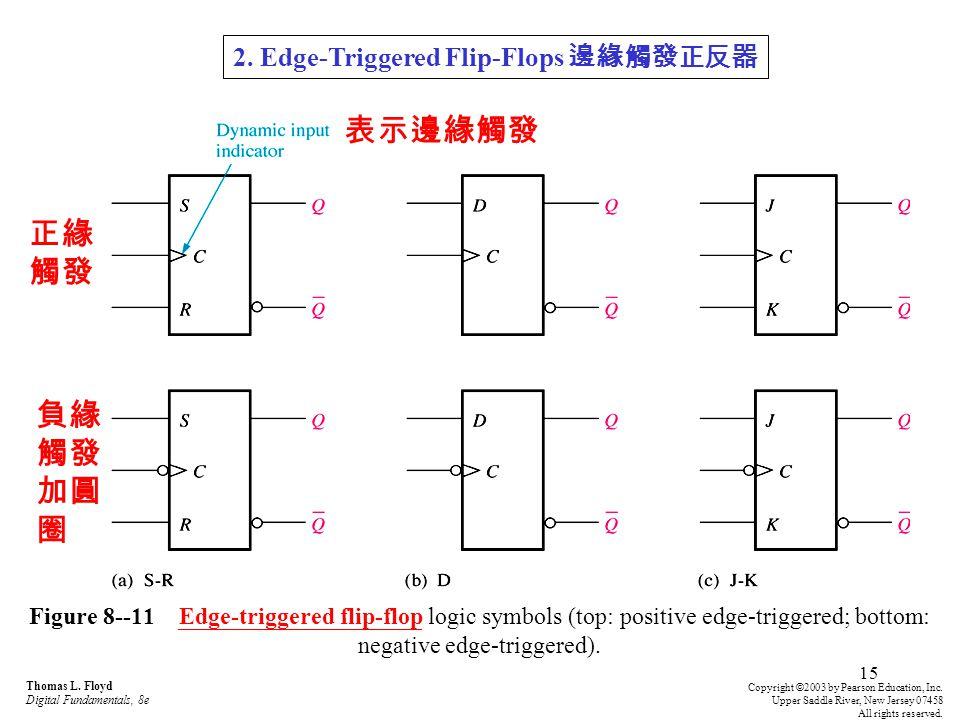 15 Figure 8--11 Edge-triggered flip-flop logic symbols (top: positive edge-triggered; bottom: negative edge-triggered).