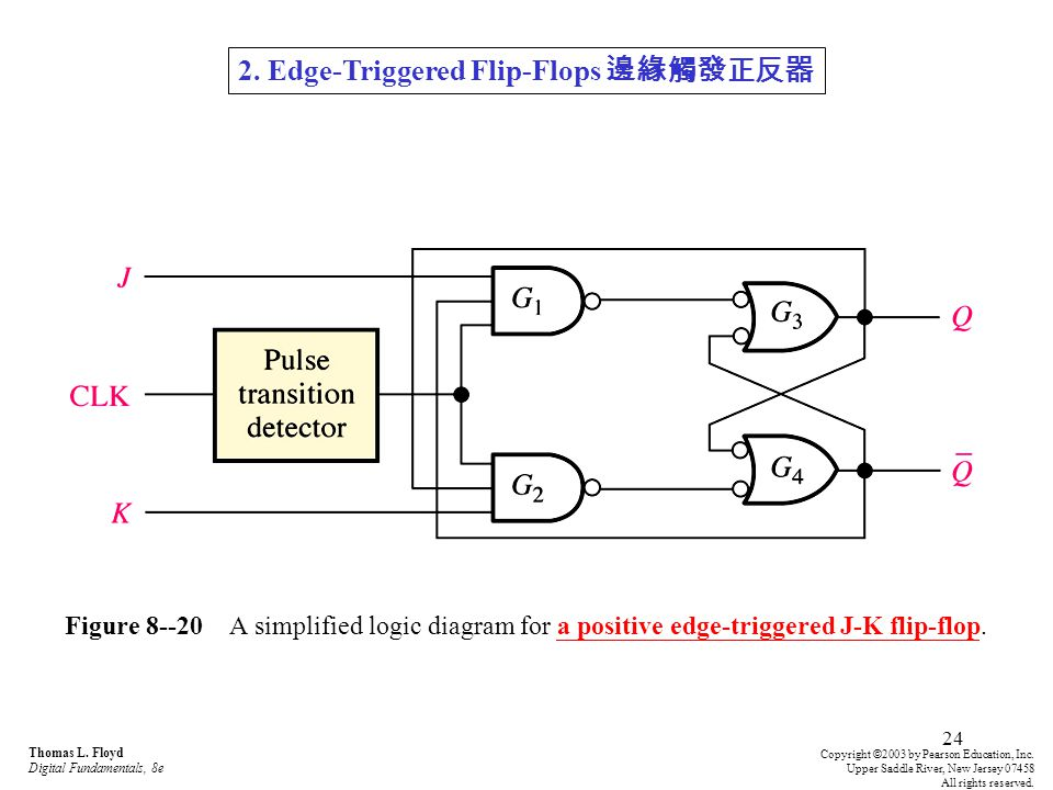 24 Figure 8--20 A simplified logic diagram for a positive edge-triggered J-K flip-flop. Thomas L. Floyd Digital Fundamentals, 8e Copyright © 2003 by P