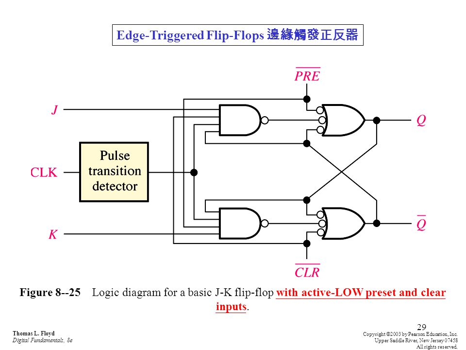 29 Figure 8--25 Logic diagram for a basic J-K flip-flop with active-LOW preset and clear inputs. Thomas L. Floyd Digital Fundamentals, 8e Copyright ©