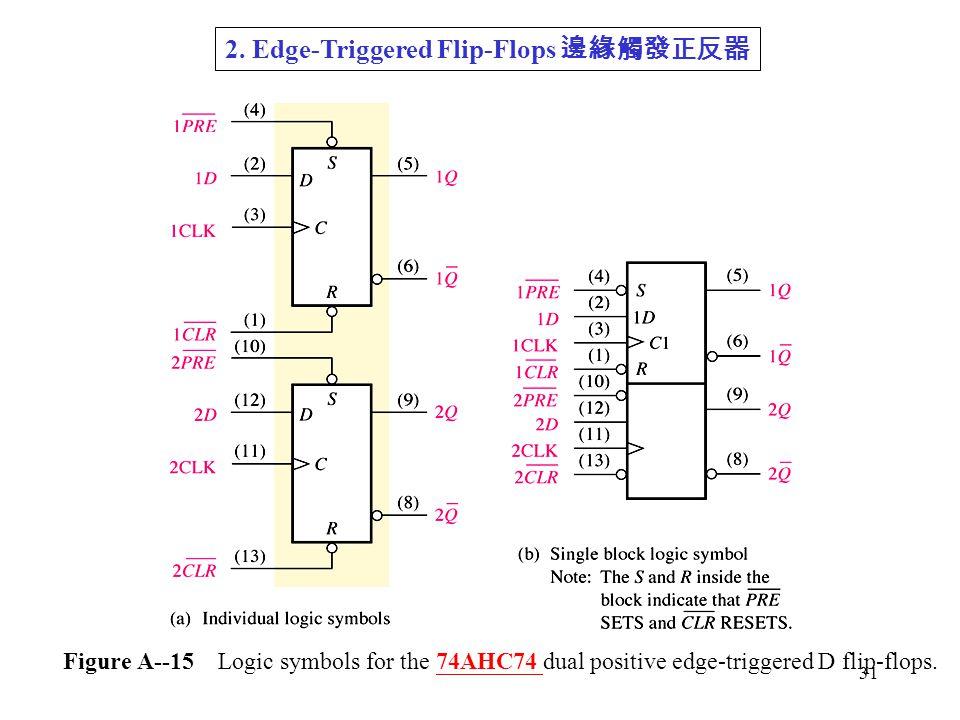 31 Figure A--15 Logic symbols for the 74AHC74 dual positive edge-triggered D flip-flops.
