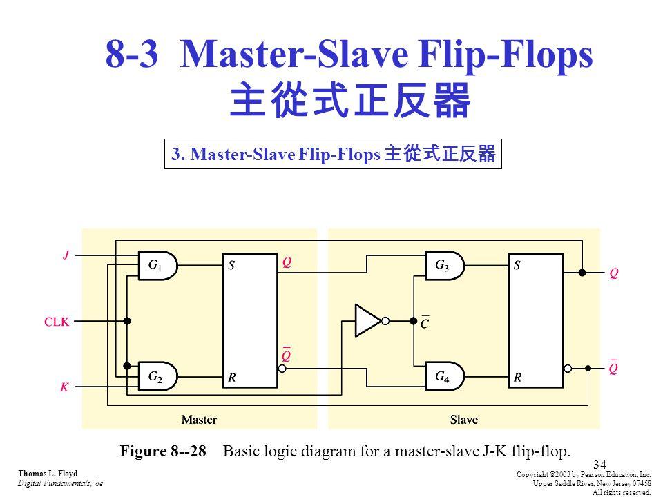 34 Figure 8--28 Basic logic diagram for a master-slave J-K flip-flop.