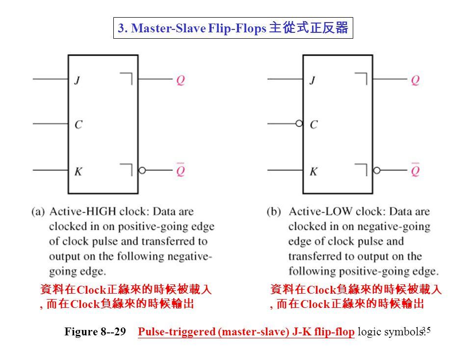 35 Figure 8--29 Pulse-triggered (master-slave) J-K flip-flop logic symbols.