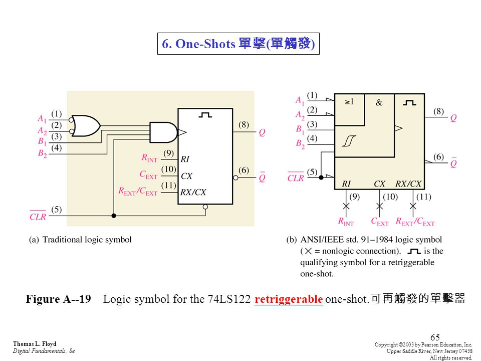 65 Figure A--19 Logic symbol for the 74LS122 retriggerable one-shot. 可再觸發的單擊器 Thomas L. Floyd Digital Fundamentals, 8e Copyright © 2003 by Pearson Edu