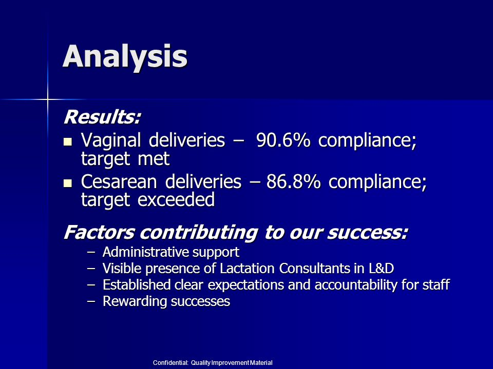 Analysis Results: Vaginal deliveries – 90.6% compliance; target met Vaginal deliveries – 90.6% compliance; target met Cesarean deliveries – 86.8% compliance; target exceeded Cesarean deliveries – 86.8% compliance; target exceeded Factors contributing to our success: –Administrative support –Visible presence of Lactation Consultants in L&D –Established clear expectations and accountability for staff –Rewarding successes Confidential: Quality Improvement Material