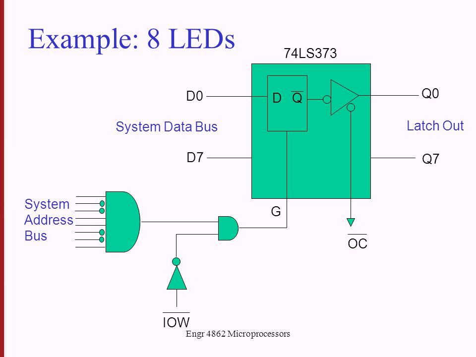 Engr 4862 Microprocessors Example: 8 LEDs DQ D0 74LS373 D7 Q0 Q7 System Data Bus Latch Out OC System Address Bus IOW G