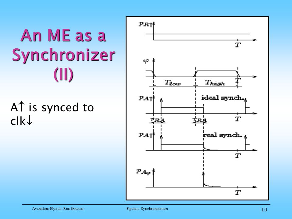 Avshalom Elyada, Ran GinosarPipeline Synchronization 10 An ME as a Synchronizer (II) A  is synced to clk 