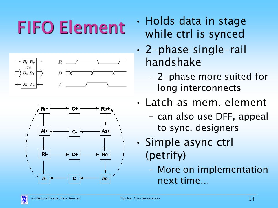 Avshalom Elyada, Ran GinosarPipeline Synchronization 14 FIFO Element Holds data in stage while ctrl is synced 2-phase single-rail handshake –2-phase more suited for long interconnects Latch as mem.