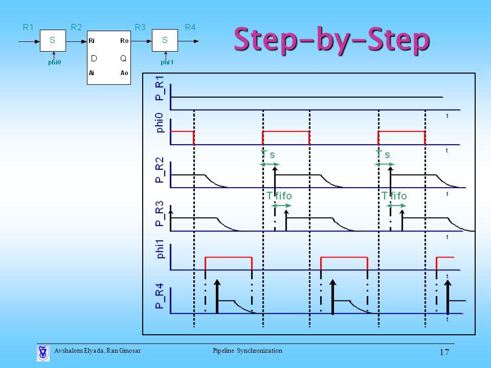 Avshalom Elyada, Ran GinosarPipeline Synchronization 17 Step-by-Step