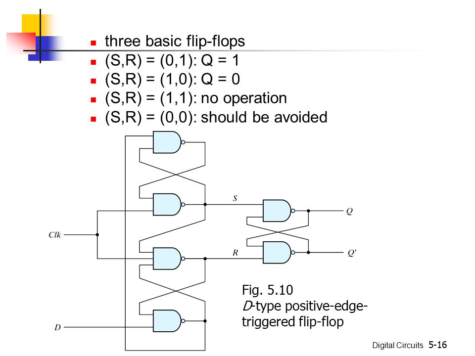 Digital Circuits 5-16 three basic flip-flops (S,R) = (0,1): Q = 1 (S,R) = (1,0): Q = 0 (S,R) = (1,1): no operation (S,R) = (0,0): should be avoided Fi