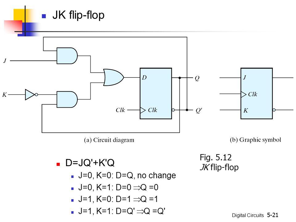 Digital Circuits 5-21 JK flip-flop D=JQ +K Q J=0, K=0: D=Q, no change J=0, K=1: D=0  Q =0 J=1, K=0: D=1  Q =1 J=1, K=1: D=Q  Q =Q Fig.