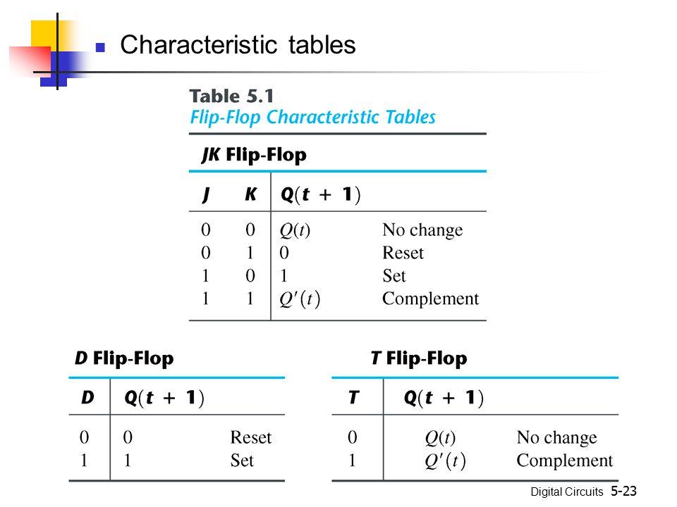 Digital Circuits 5-23 Characteristic tables