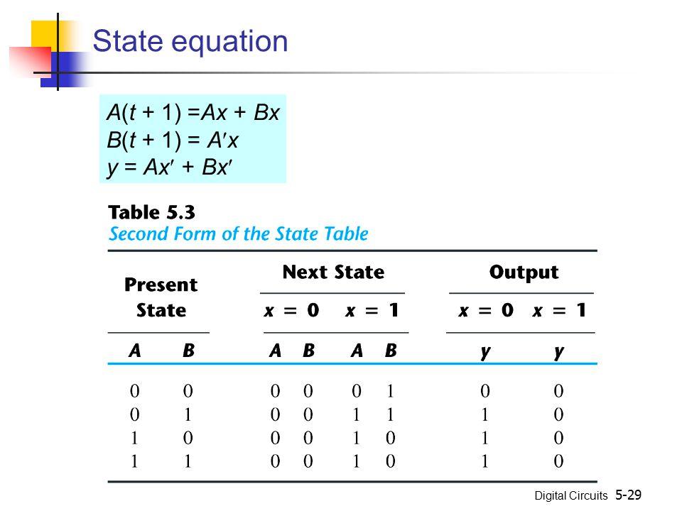 Digital Circuits 5-29 State equation A(t + 1) =Ax + Bx B(t + 1) = Ax y = Ax + Bx