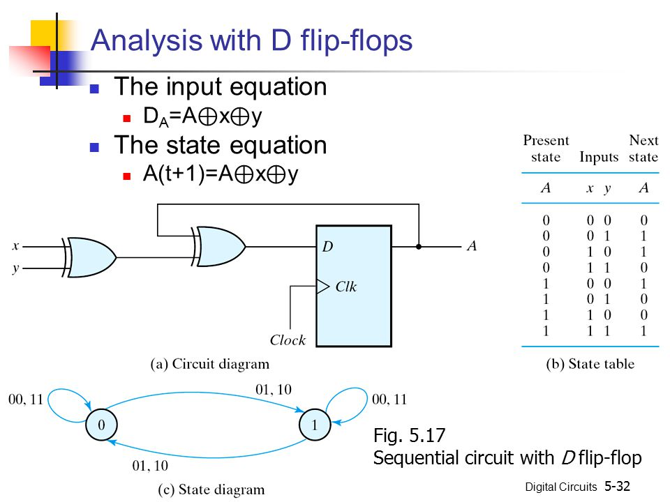 Digital Circuits 5-32 Analysis with D flip-flops The input equation D A =A ⊕ x ⊕ y The state equation A(t+1)=A ⊕ x ⊕ y Fig. 5.17 Sequential circuit wi