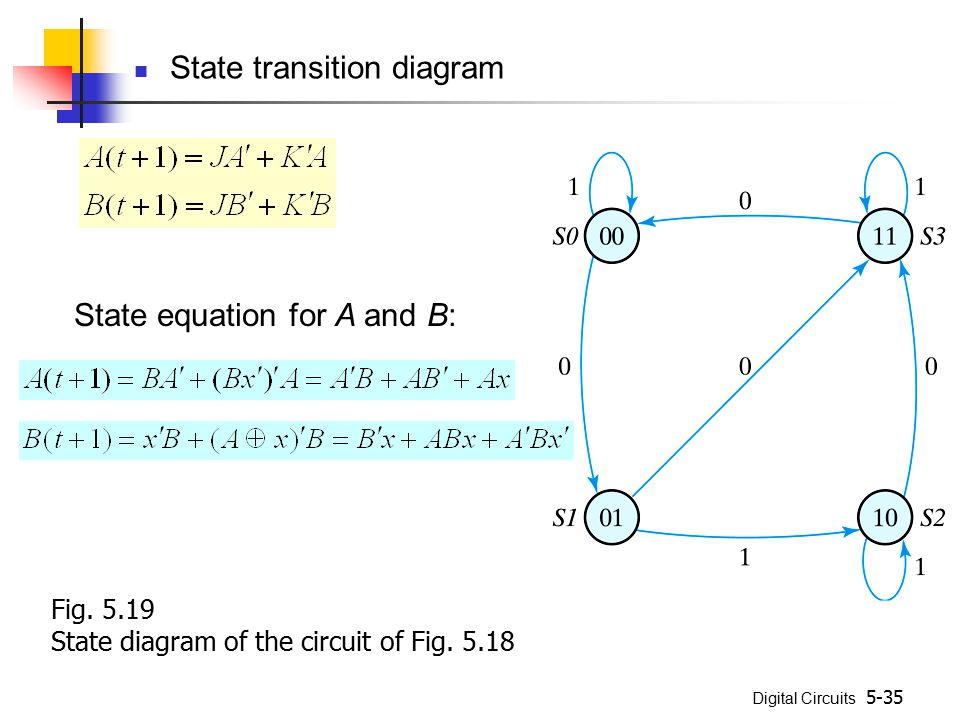 Digital Circuits 5-35 State transition diagram Fig. 5.19 State diagram of the circuit of Fig. 5.18 State equation for A and B:
