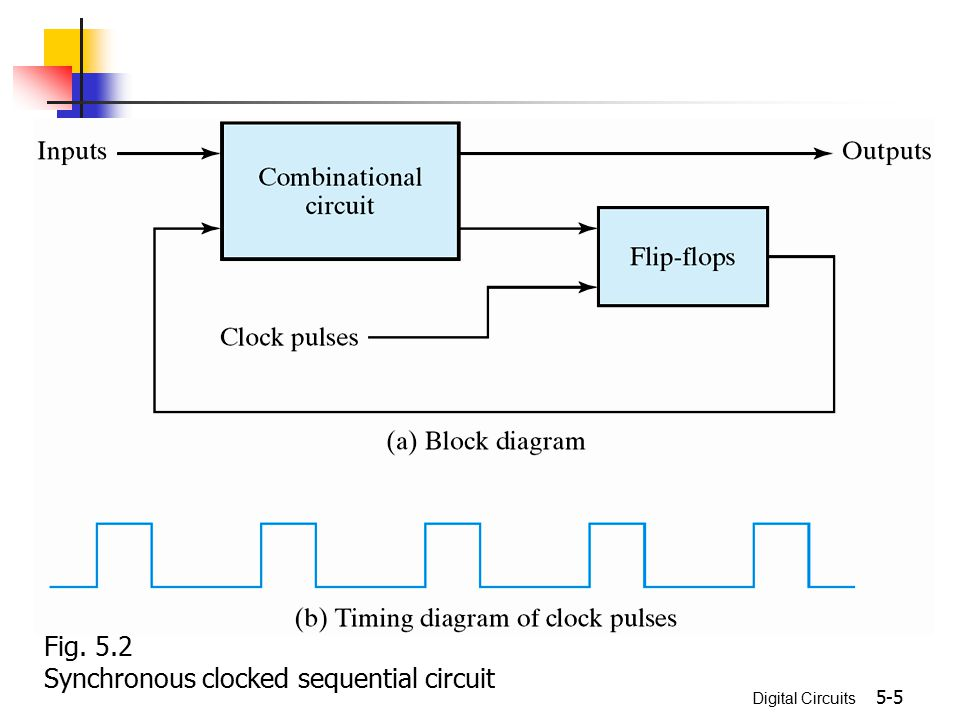 Digital Circuits 5-5 Fig. 5.2 Synchronous clocked sequential circuit