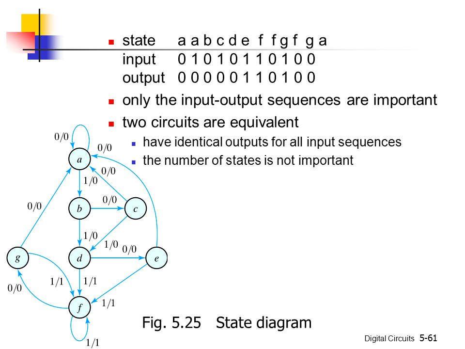 Digital Circuits 5-61 statea a b c d e f f g f g a input0 1 0 1 0 1 1 0 1 0 0 output0 0 0 0 0 1 1 0 1 0 0 only the input-output sequences are importan