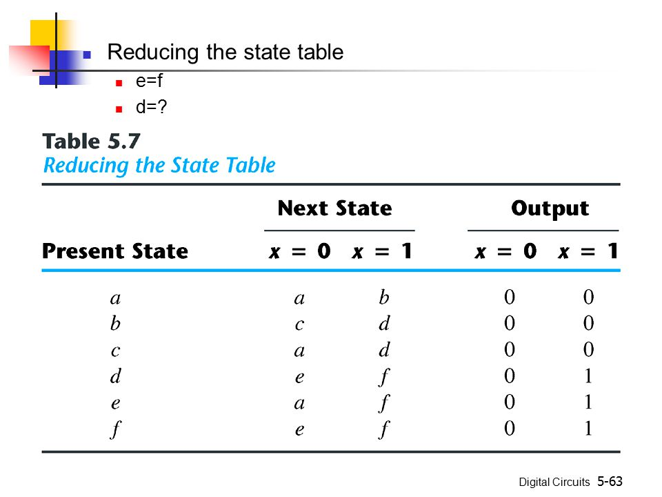 Digital Circuits 5-63 Reducing the state table e=f d=?
