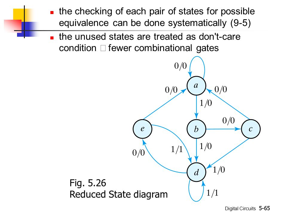 Digital Circuits 5-65 the checking of each pair of states for possible equivalence can be done systematically (9-5) the unused states are treated as d