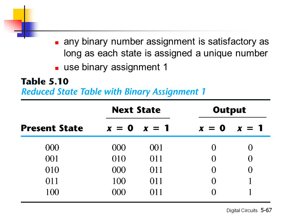 Digital Circuits 5-67 any binary number assignment is satisfactory as long as each state is assigned a unique number use binary assignment 1